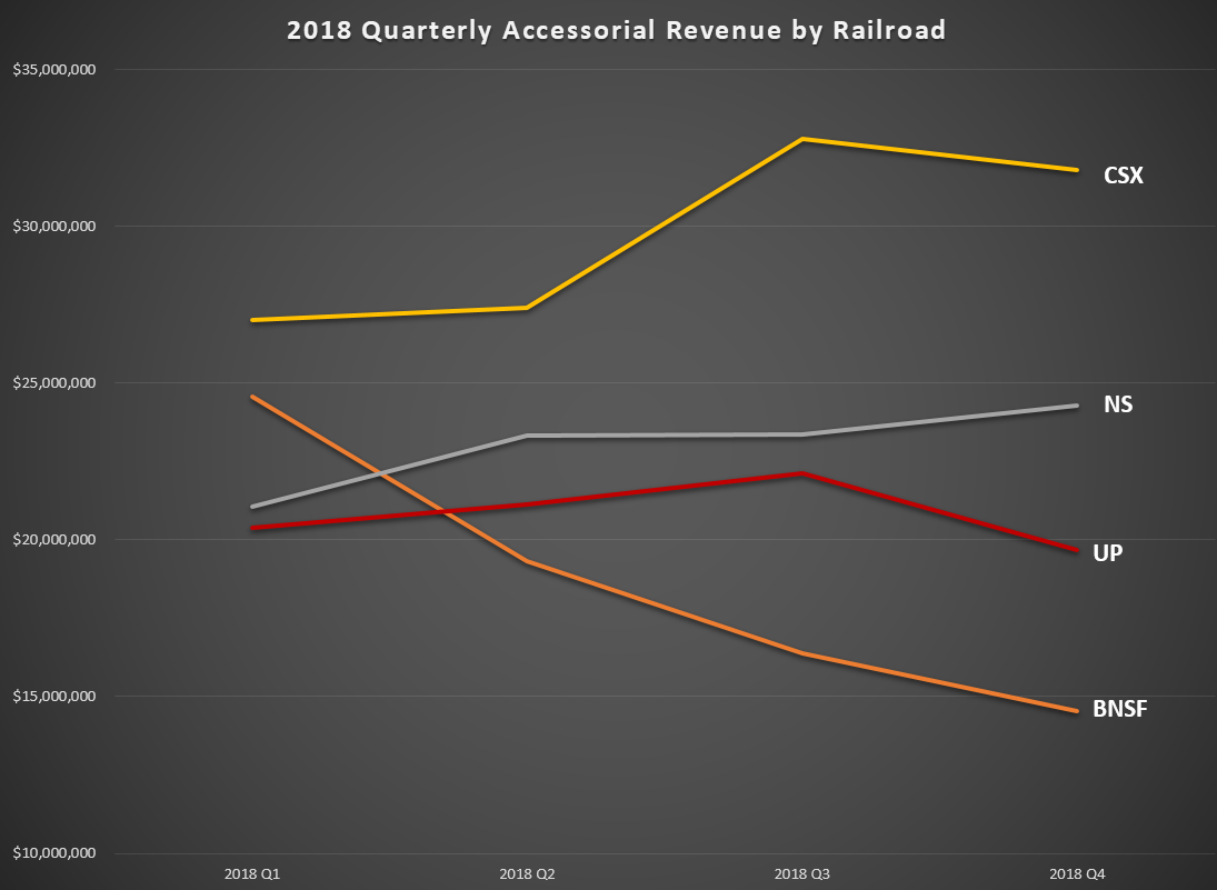 2018 Accessorial Revenue by Railroad