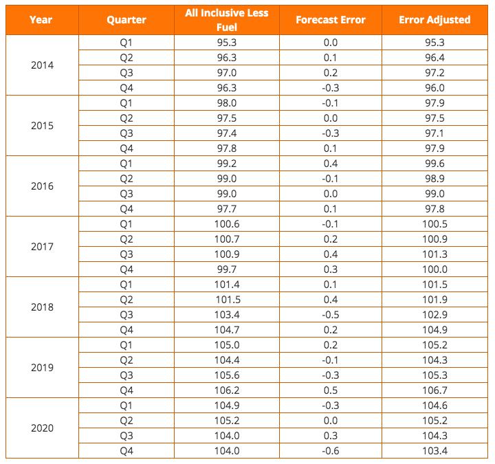 all inclusive less fuel index