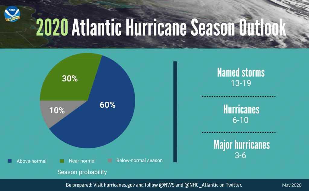 how railroads prepare for hurricane season
