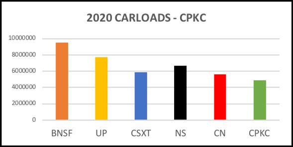 CPKC carloads