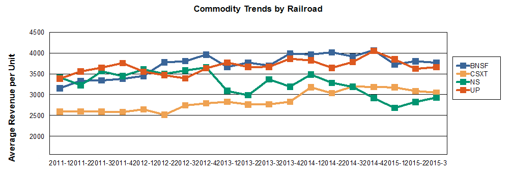 Commodity Trends by RR