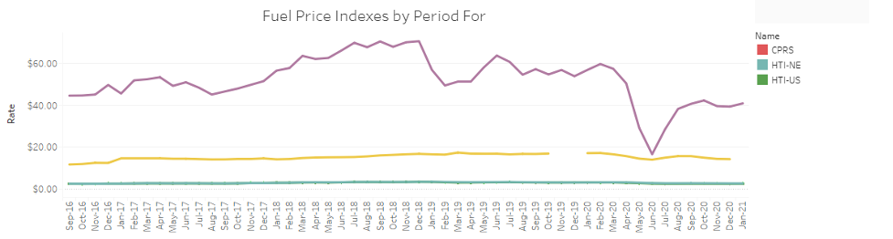 fuel price index by period rail industry update 2020