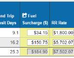 How Railroads Price