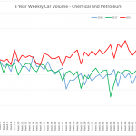 Weekly Chemical And Petroleum Car Volume
