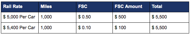 fuel surcharge rebaselined rates example
