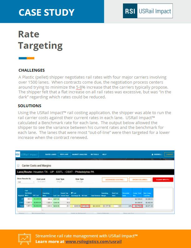Rate Targeting Rsi Impact